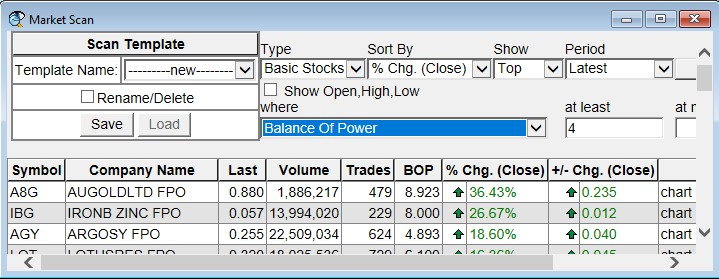 Market Scan and scanning for Balance of Power GT 4