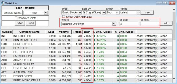 BullCharts Market Scan showing scan for Balance of Power